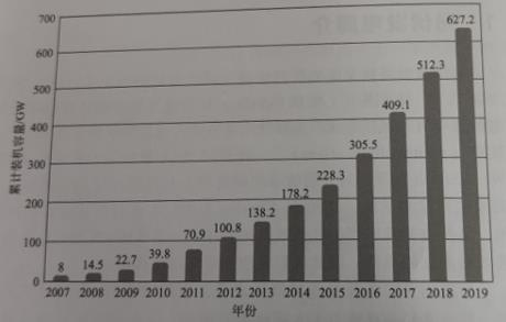 the cumulative installed capacity of the world's photovoltaics