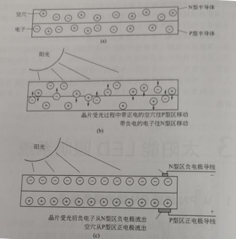 the principle of solar cells