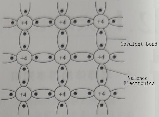 Intrinsic semiconductor crystal structure