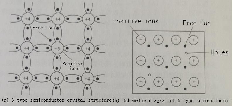 N-type semiconductor structure