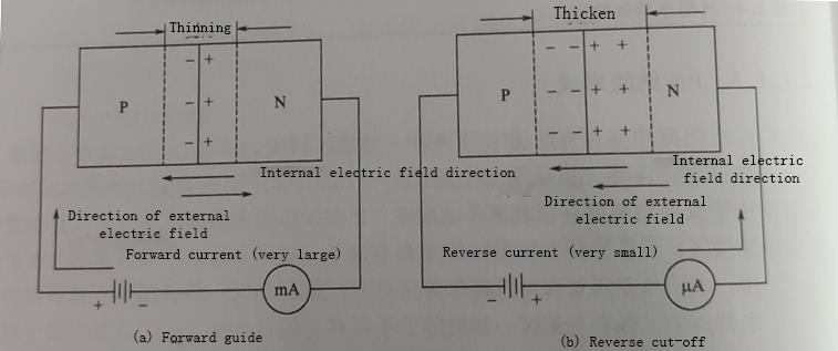 Unidirectional conductivity of PN junction