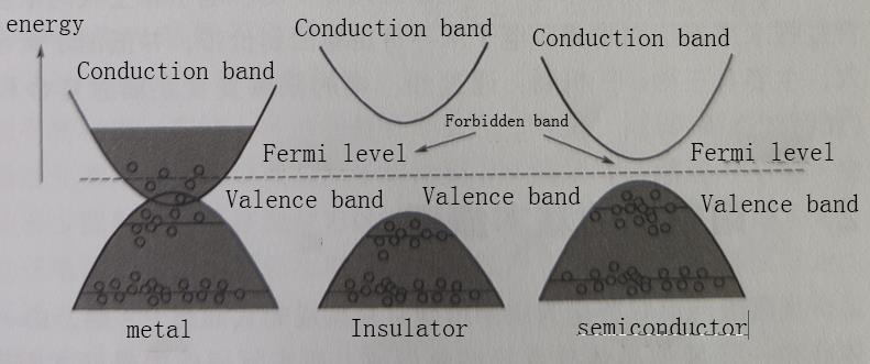 Energy band structure of a solid