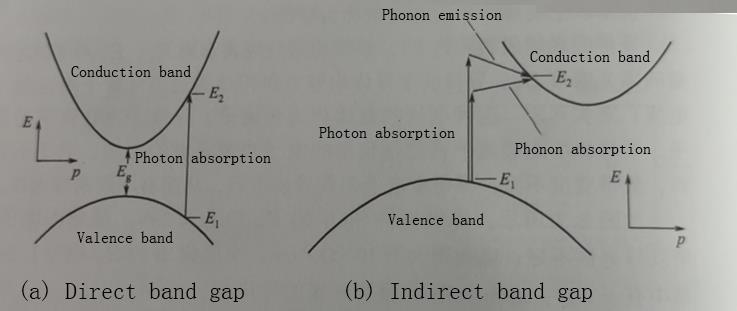 Photon absorption of semiconductors