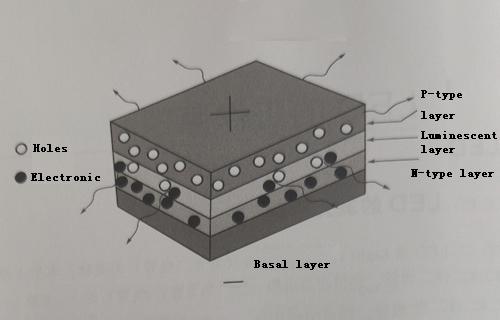 LED's light-emitting mechanism and luminescent materials