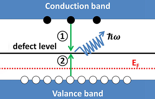 Types of non-radiative recombination centers in LED semiconductor materials