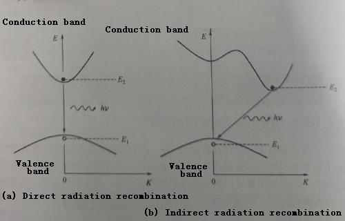 What are the types of radiation recombination?