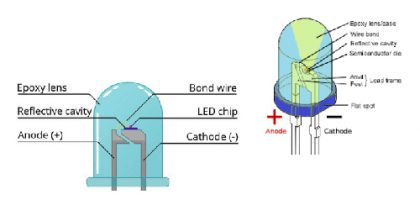 Structural characteristics of LED light-emitting devices